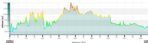 Trail de Arcos de Valderez jusqu´à Pampeluna   2_arcos_graphique_altitude